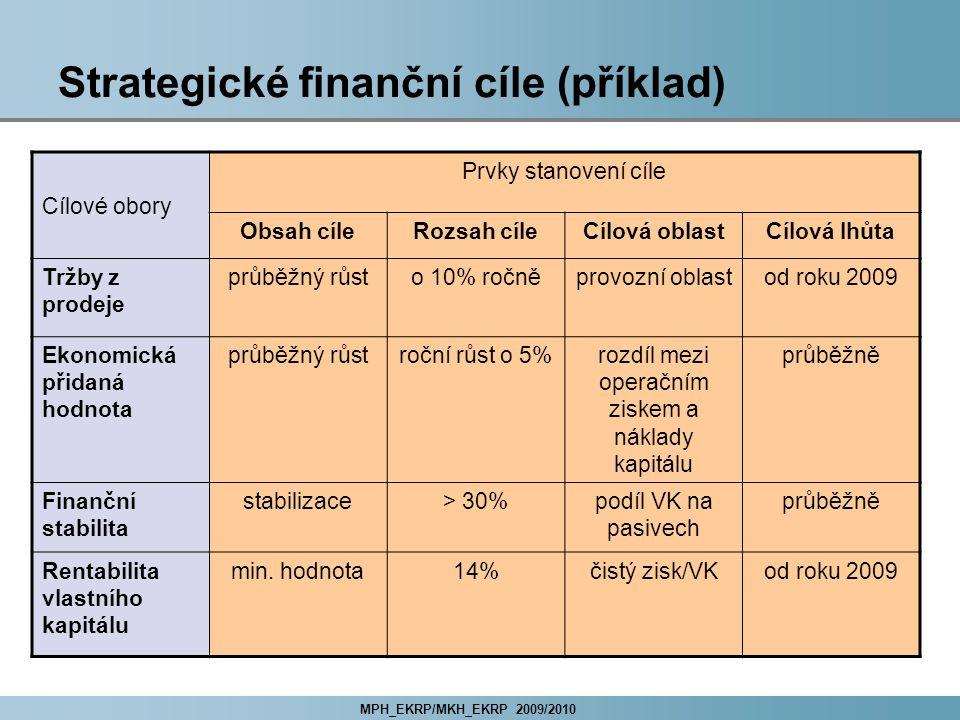 MPH_EKRP/MKH_EKRP 2009/2010 Strategické finanční cíle (příklad) Cílové obory Prvky stanovení cíle Obsah cíleRozsah cíleCílová oblastCílová lhůta Tržby z prodeje průběžný růsto 10% ročněprovozní oblastod roku 2009 Ekonomická přidaná hodnota průběžný růstroční růst o 5%rozdíl mezi operačním ziskem a náklady kapitálu průběžně Finanční stabilita stabilizace> 30%podíl VK na pasivech průběžně Rentabilita vlastního kapitálu min.