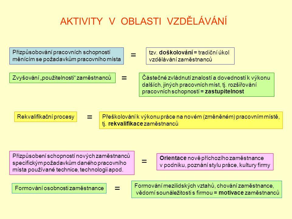AKTIVITY V OBLASTI VZDĚLÁVÁNÍ Přizpůsobování pracovních schopností měnícím se požadavkům pracovního místa = tzv. doškolování = tradiční úkol vzděláván