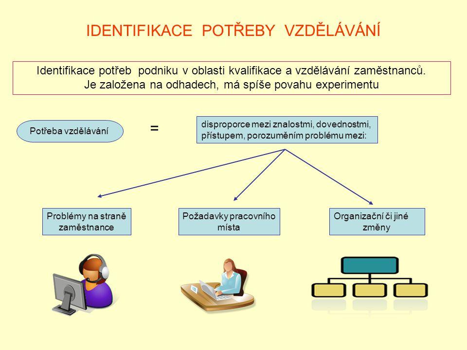 IDENTIFIKACE POTŘEBY VZDĚLÁVÁNÍ Identifikace potřeb podniku v oblasti kvalifikace a vzdělávání zaměstnanců. Je založena na odhadech, má spíše povahu e