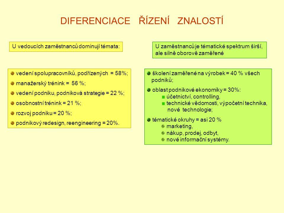 DIFERENCIACE ŘÍZENÍ ZNALOSTÍ U vedoucích zaměstnanců dominují témata: vedení spolupracovníků, podřízených = 58%; manažerský trénink = 56 %; vedení podniku, podniková strategie = 22 %; osobnostní trénink = 21 %; rozvoj podniku = 20 %; podnikový redesign, reengineering = 20%.