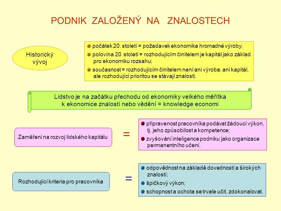 PODNIK ZALOŽENÝ NA ZNALOSTECH Historický vývoj počátek 20.