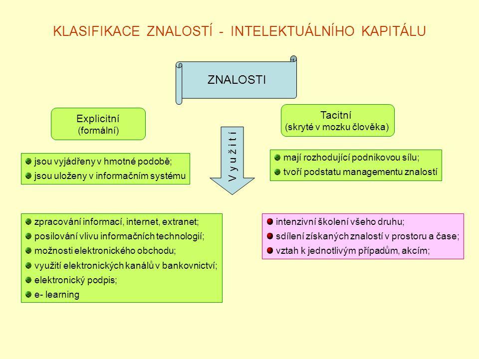 KLASIFIKACE ZNALOSTÍ - INTELEKTUÁLNÍHO KAPITÁLU ZNALOSTI Explicitní (formální) Tacitní (skryté v mozku člověka) jsou vyjádřeny v hmotné podobě; jsou uloženy v informačním systému mají rozhodující podnikovou sílu; tvoří podstatu managementu znalostí zpracování informací, internet, extranet; posilování vlivu informačních technologií; možnosti elektronického obchodu; využití elektronických kanálů v bankovnictví; elektronický podpis; e- learning V y u ž i t í intenzivní školení všeho druhu; sdílení získaných znalostí v prostoru a čase; vztah k jednotlivým případům, akcím;