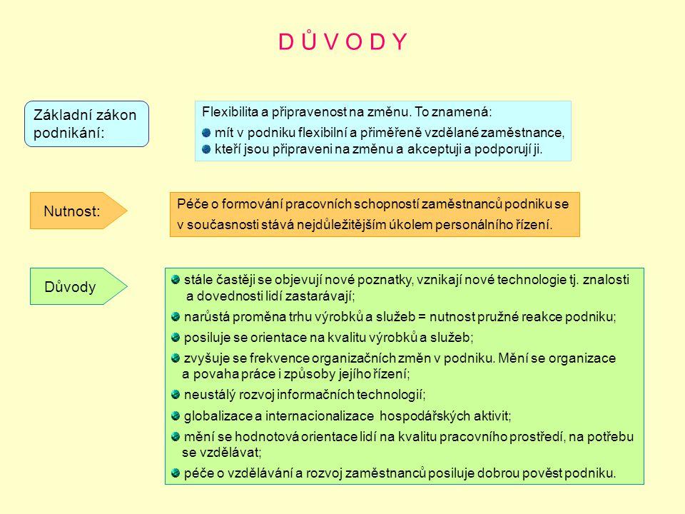 D Ů V O D Y Základní zákon podnikání: Flexibilita a připravenost na změnu. To znamená: mít v podniku flexibilní a přiměřeně vzdělané zaměstnance, kteř