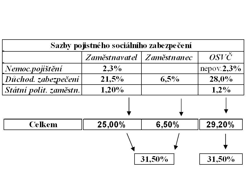 OSVČ - podnikatel Vyměřovacím základem je 50 % z (příjmy – výdaje = ZISK).