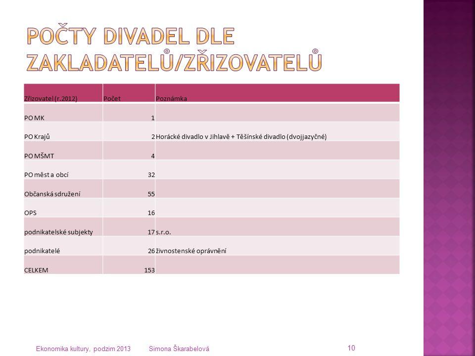 Zřizovatel (r.2012)PočetPoznámka PO MK1 PO Krajů2Horácké divadlo v Jihlavě + Těšínské divadlo (dvojjazyčné) PO MŠMT4 PO měst a obcí32 Občanská sdružen