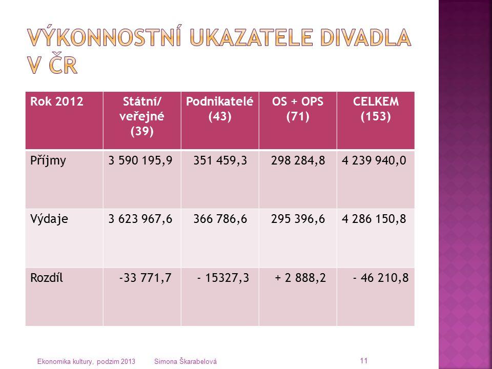 Rok 2012Státní/ veřejné (39) Podnikatelé (43) OS + OPS (71) CELKEM (153) Příjmy3 590 195,9 351 459,3 298 284,84 239 940,0 Výdaje3 623 967,6 366 786,6