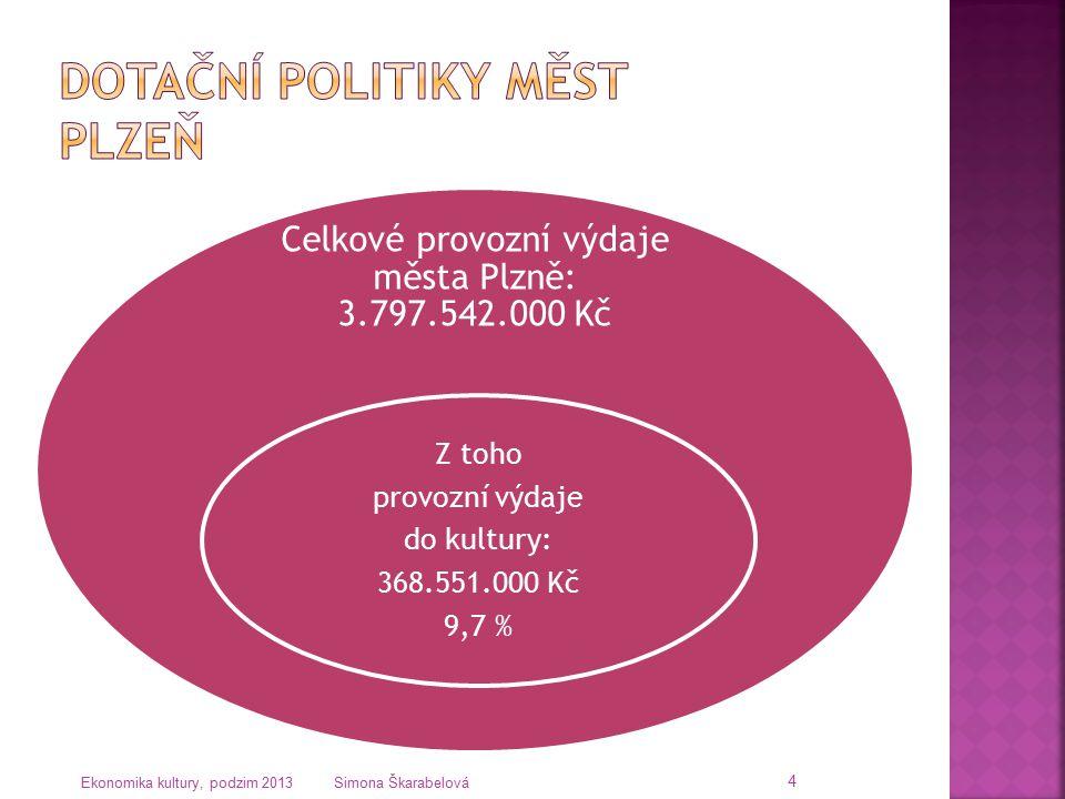 4 Celkové provozní výdaje města Plzně: 3.797.542.000 Kč Z toho provozní výdaje do kultury: 368.551.000 Kč 9,7 %
