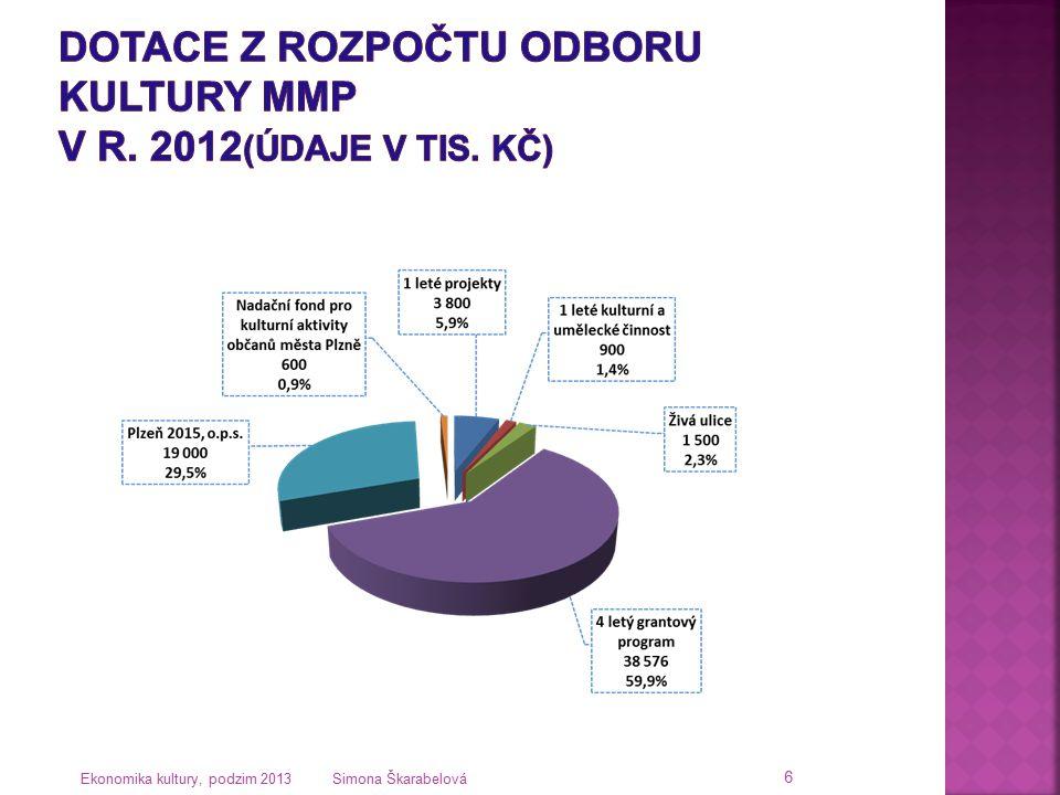 Ekonomika kultury, podzim 2013 Simona Škarabelová 6