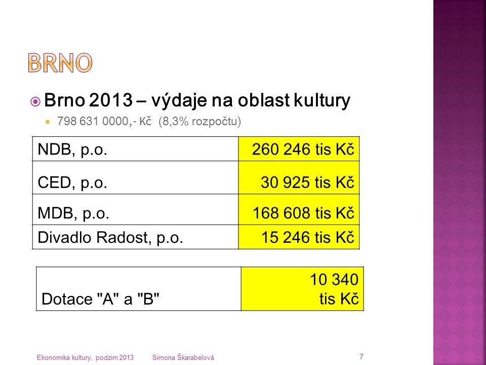  Brno 2013 – výdaje na oblast kultury  798 631 0000,- Kč (8,3% rozpočtu) Ekonomika kultury, podzim 2013 Simona Škarabelová 7 NDB, p.o.260 246 tis Kč