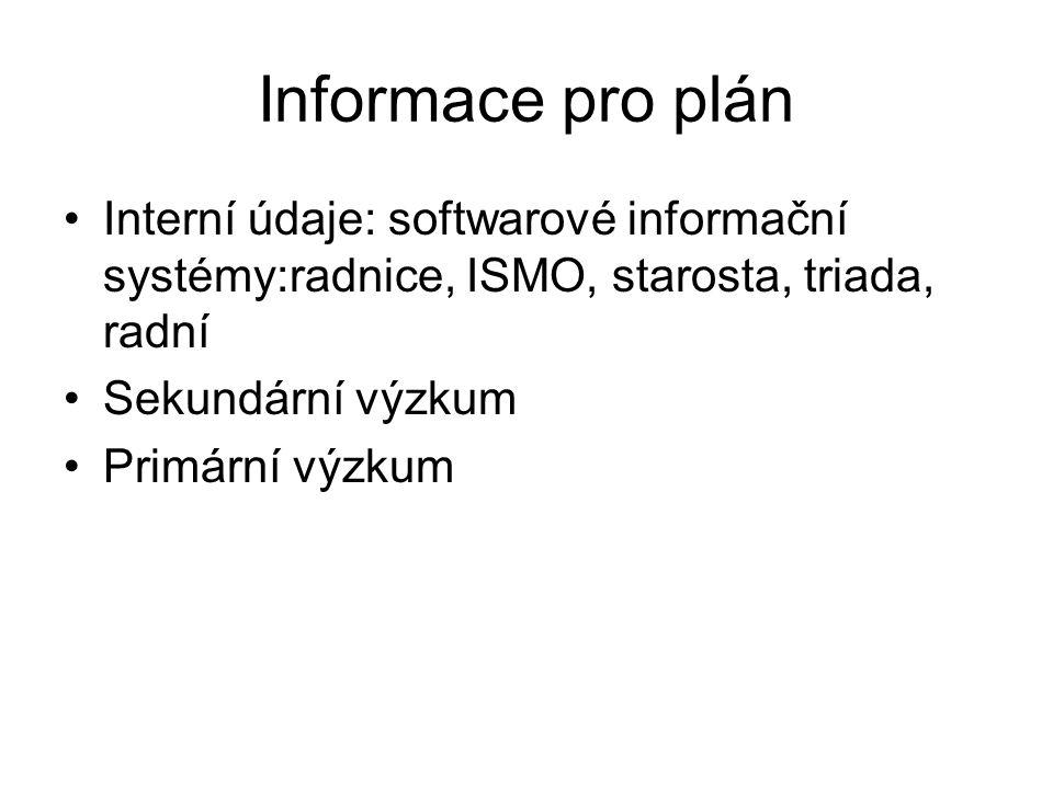 Informace pro plán Interní údaje: softwarové informační systémy:radnice, ISMO, starosta, triada, radní Sekundární výzkum Primární výzkum