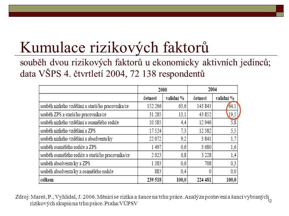 12 Kumulace rizikových faktorů souběh dvou rizikových faktorů u ekonomicky aktivních jedinců; data VŠPS 4. čtvrtletí 2004, 72 138 respondentů Zdroj: M
