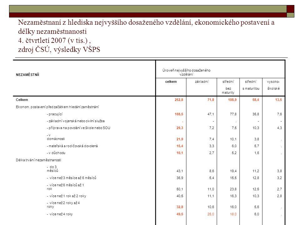 14 Nezaměstnaní z hlediska nejvyššího dosaženého vzdělání, ekonomického postavení a délky nezaměstnanosti 4. čtvrtletí 2007 (v tis.), zdroj ČSÚ, výsle