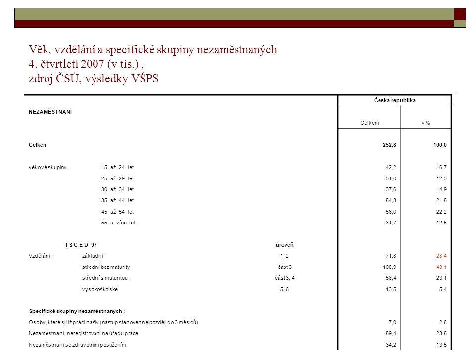 15 Věk, vzdělání a specifické skupiny nezaměstnaných 4. čtvrtletí 2007 (v tis.), zdroj ČSÚ, výsledky VŠPS Česká republika NEZAMĚSTNANÍ Celkemv % Celke