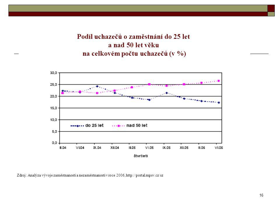 16 Zdroj: Analýza vývoje zaměstnanosti a nezaměstnanosti v roce 2006, http://portal.mpsv.cz/sz Podíl uchazečů o zaměstnání do 25 let a nad 50 let věku
