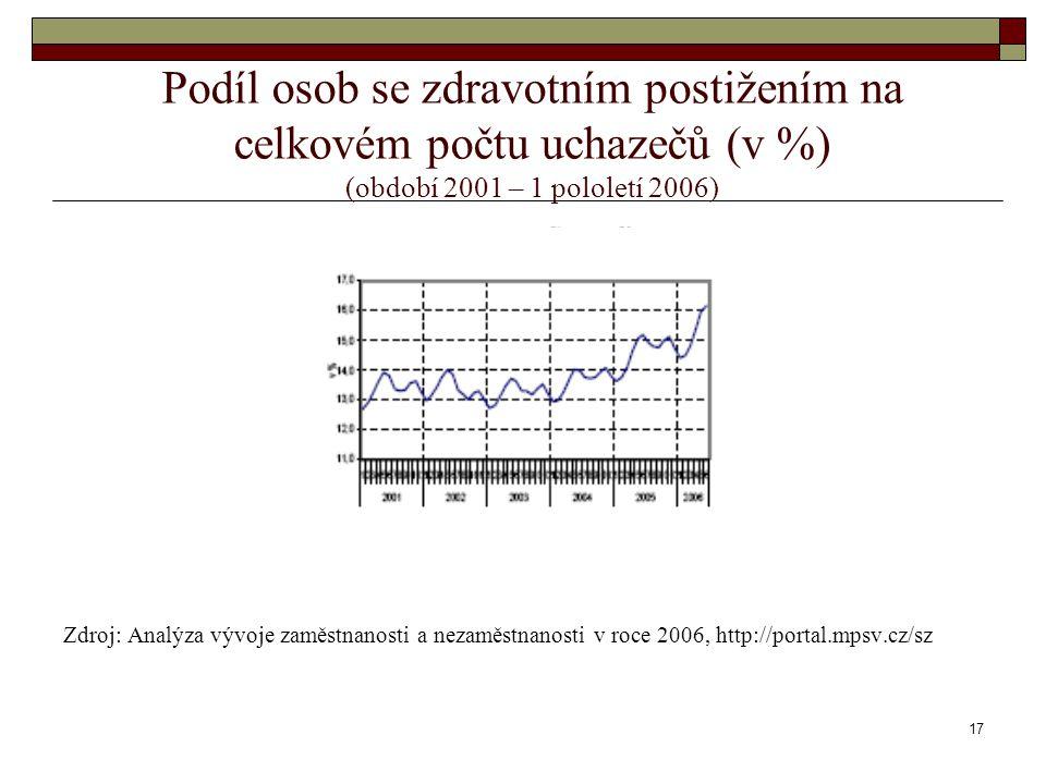 17 Podíl osob se zdravotním postižením na celkovém počtu uchazečů (v %) (období 2001 – 1 pololetí 2006) Zdroj: Analýza vývoje zaměstnanosti a nezaměst