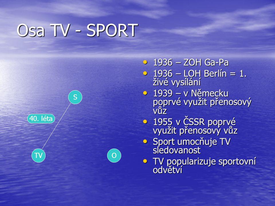 Osa TV - SPORT 1936 – ZOH Ga-Pa 1936 – ZOH Ga-Pa 1936 – LOH Berlín = 1. živé vysílání 1936 – LOH Berlín = 1. živé vysílání 1939 – v Německu poprvé vyu