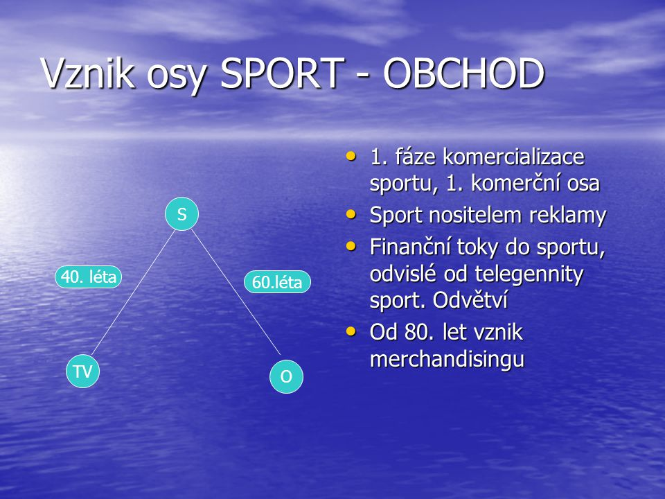 Vznik osy SPORT - OBCHOD 1. fáze komercializace sportu, 1. komerční osa 1. fáze komercializace sportu, 1. komerční osa Sport nositelem reklamy Sport n