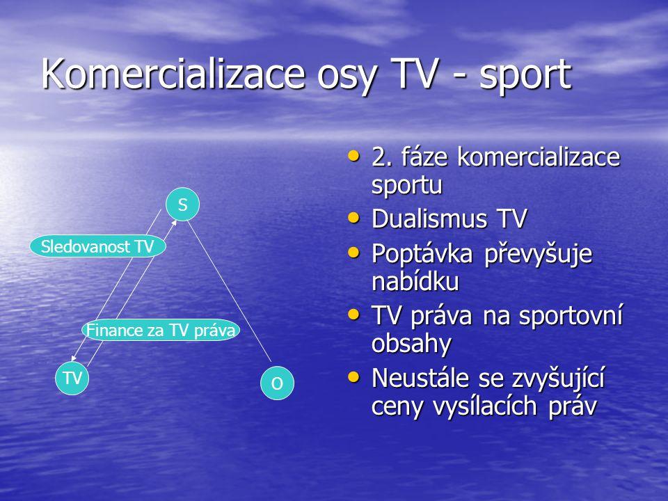 Komercializace osy TV - sport 2. fáze komercializace sportu 2. fáze komercializace sportu Dualismus TV Dualismus TV Poptávka převyšuje nabídku Poptávk