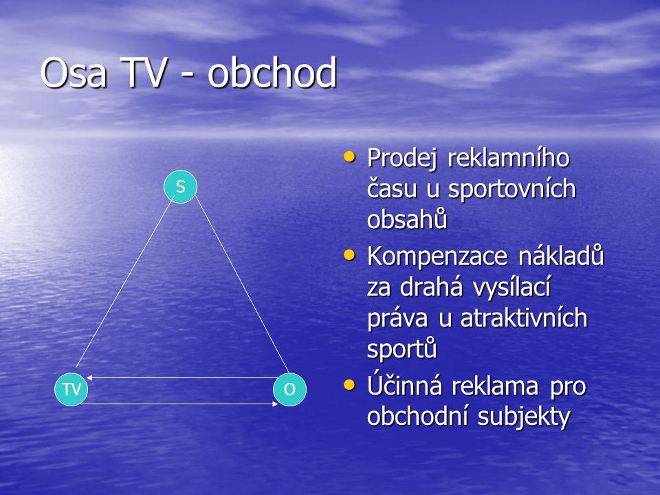 Osa TV - obchod Prodej reklamního času u sportovních obsahů Prodej reklamního času u sportovních obsahů Kompenzace nákladů za drahá vysílací práva u a
