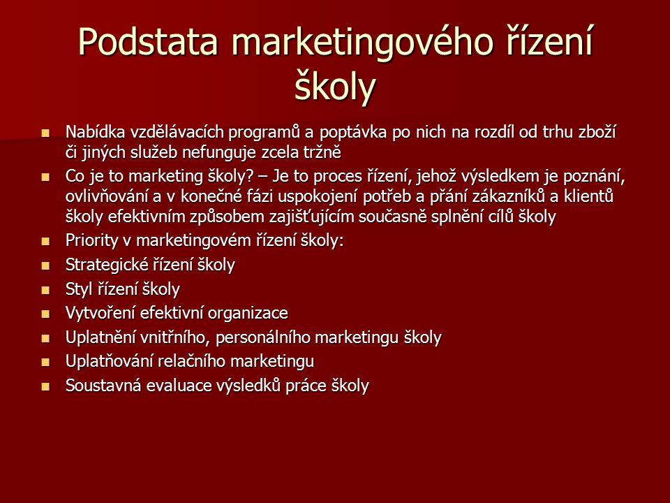 Podstata marketingového řízení školy Nabídka vzdělávacích programů a poptávka po nich na rozdíl od trhu zboží či jiných služeb nefunguje zcela tržně N
