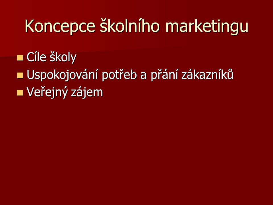 Koncepce školního marketingu Cíle školy Cíle školy Uspokojování potřeb a přání zákazníků Uspokojování potřeb a přání zákazníků Veřejný zájem Veřejný zájem