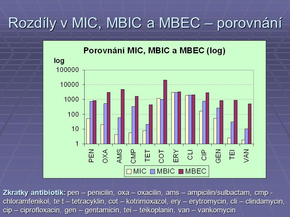 Rozdíly v MIC, MBIC a MBEC – porovnání Zkratky antibiotik: pen – penicilin, oxa – oxacilin, ams – ampicilin/sulbactam, cmp - chloramfenikol, te t – te