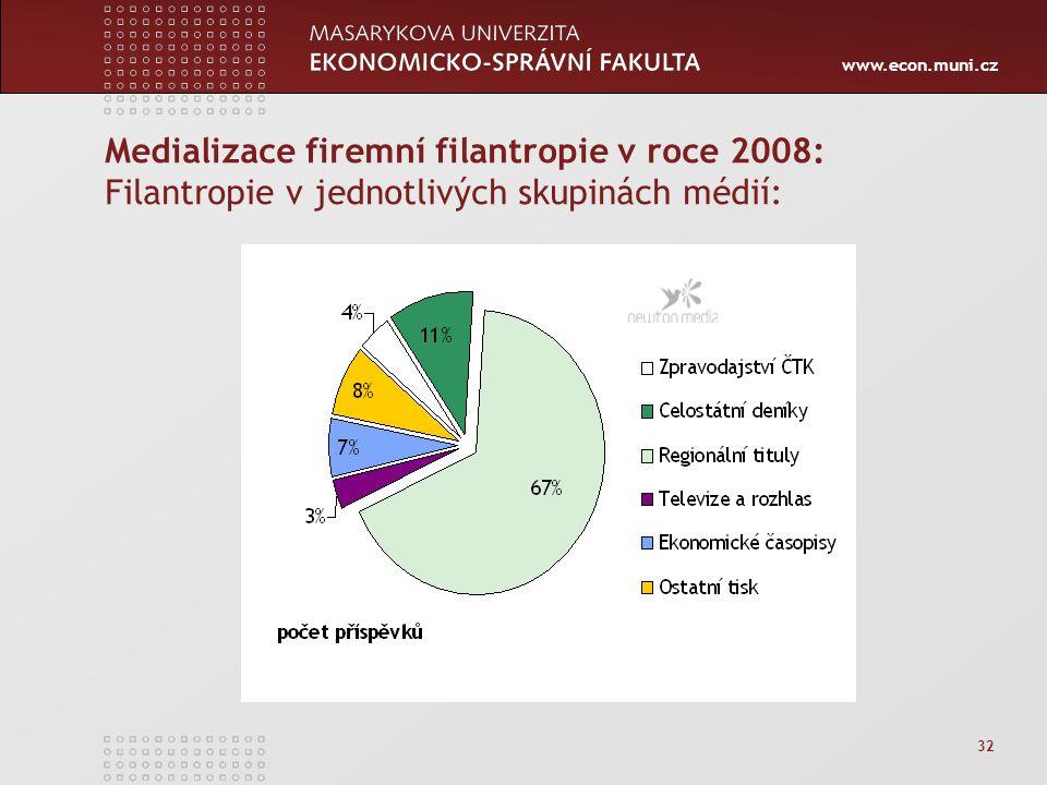 www.econ.muni.cz 32 Medializace firemní filantropie v roce 2008: Filantropie v jednotlivých skupinách médií: