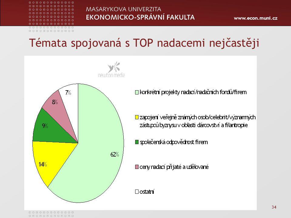 www.econ.muni.cz 34 Témata spojovaná s TOP nadacemi nejčastěji