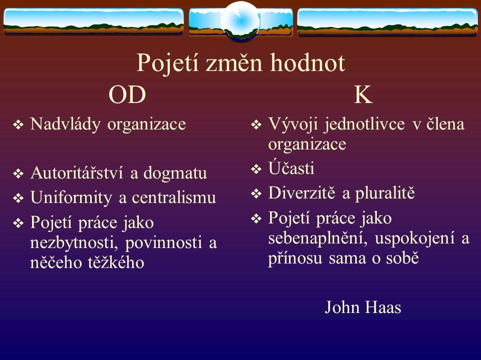 Pojetí změn hodnot OD K  Nadvlády organizace  Autoritářství a dogmatu  Uniformity a centralismu  Pojetí práce jako nezbytnosti, povinnosti a něčeho těžkého  Vývoji jednotlivce v člena organizace  Účasti  Diverzitě a pluralitě  Pojetí práce jako sebenaplnění, uspokojení a přínosu sama o sobě John Haas
