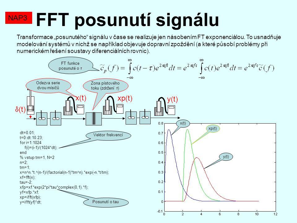 """FFT posunutí signálu NAP3 Transformace """"posunutého"""" signálu v čase se realizuje jen násobením FT exponenciálou. To usnadňuje modelování systémů v nich"""