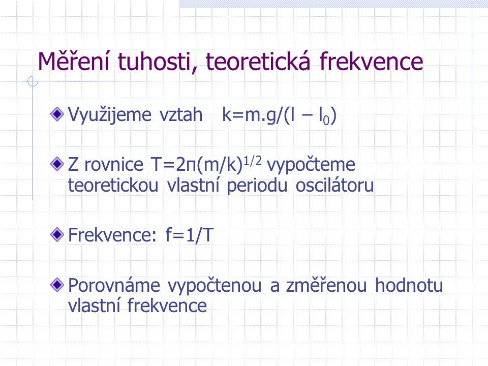 Měření tuhosti, teoretická frekvence Využijeme vztah k=m.g/(l – l 0 ) Z rovnice T=2π(m/k) 1/2 vypočteme teoretickou vlastní periodu oscilátoru Frekvence: f=1/T Porovnáme vypočtenou a změřenou hodnotu vlastní frekvence
