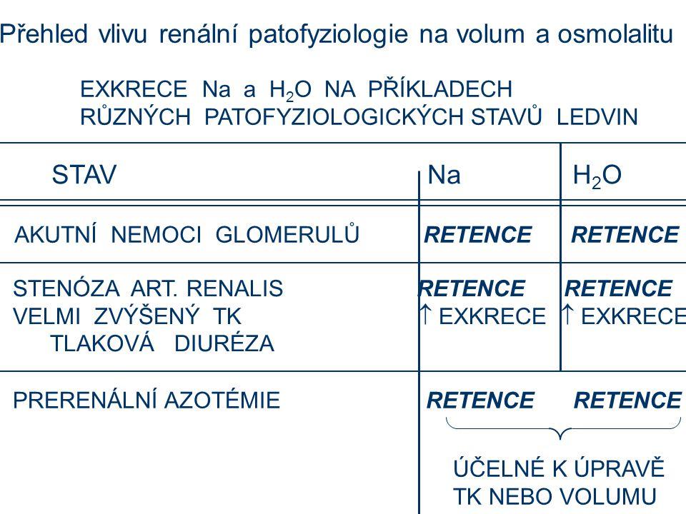 EXKRECE Na a H 2 O NA PŘÍKLADECH RŮZNÝCH PATOFYZIOLOGICKÝCH STAVŮ LEDVIN STAV Na H 2 O AKUTNÍ NEMOCI GLOMERULŮ RETENCE RETENCE STENÓZA ART.