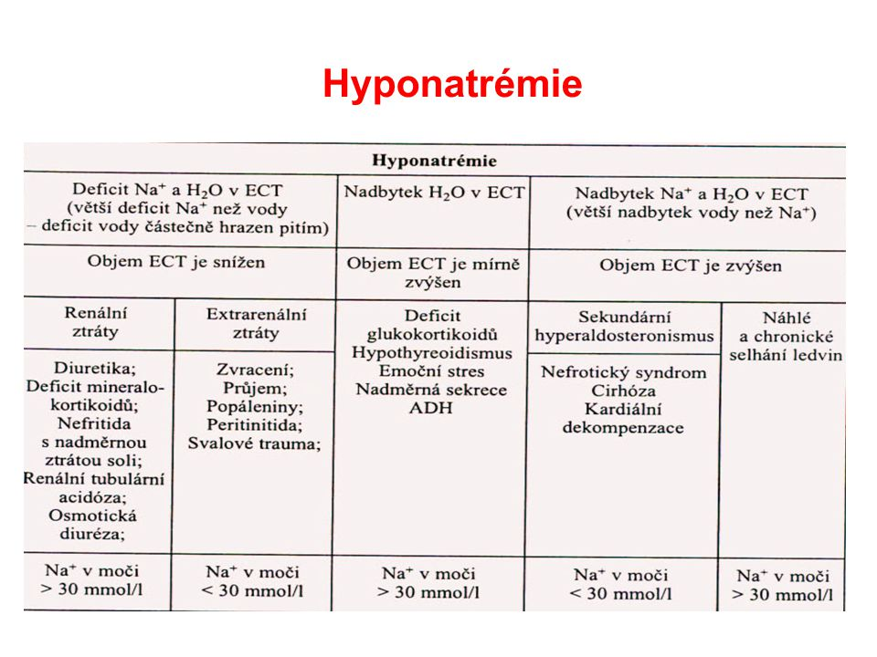 Hyponatrémie