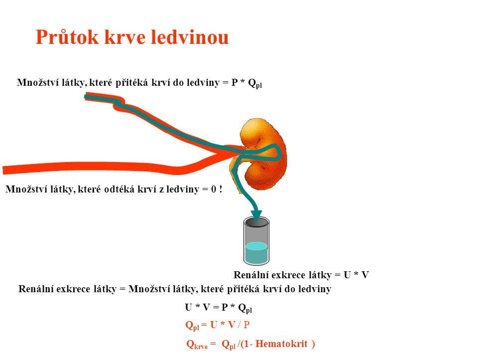 U * V = P * Q pl Q pl = U * V / P Množství látky, které přitéká krví do ledviny = P * Q pl Renální exkrece látky = U * V Množství látky, které odtéká