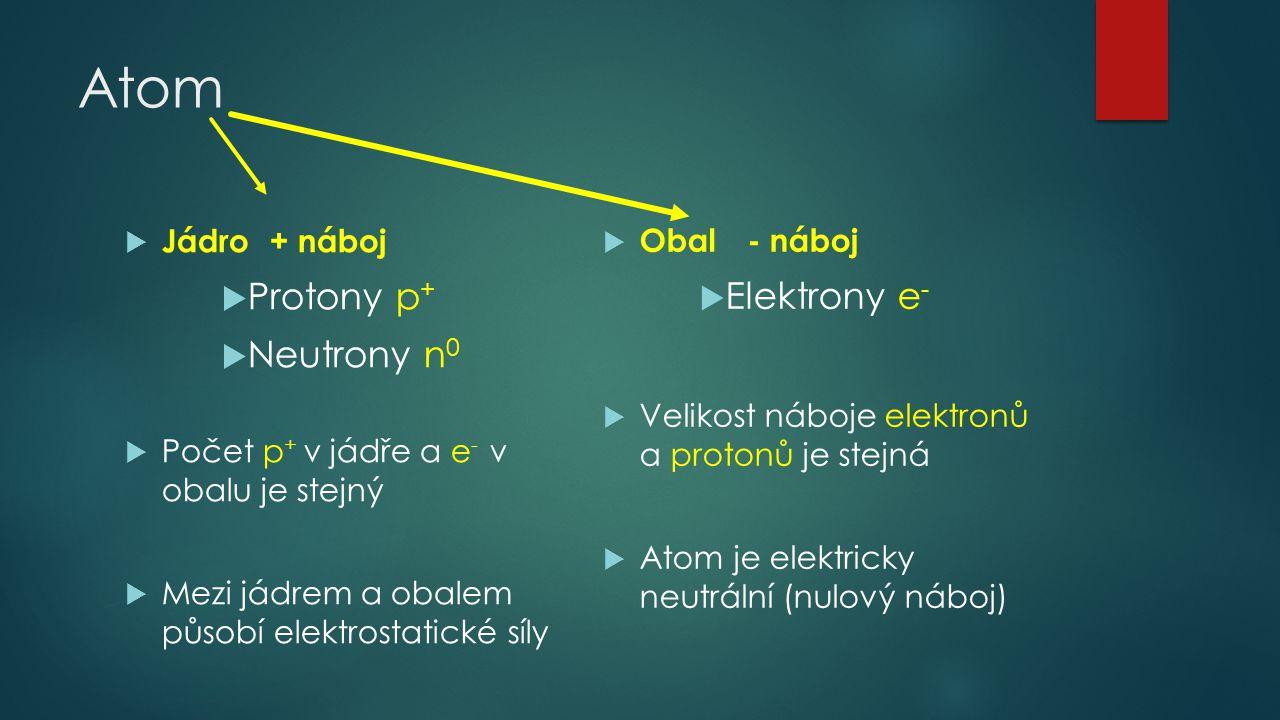 Jádro atomu nukleus  Protony a neutrony = nukleony  Proton … + náboj  Neutron … bez náboje  Z (protonové číslo) … počet protonů v jádře  N (nukleonové číslo) … počet nukleonů v jádře