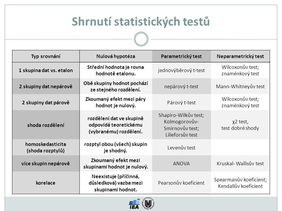 Shrnutí statistických testů Typ srovnáníNulová hypotézaParametrický testNeparametrický test 1 skupina dat vs. etalon Střední hodnota je rovna hodnotě