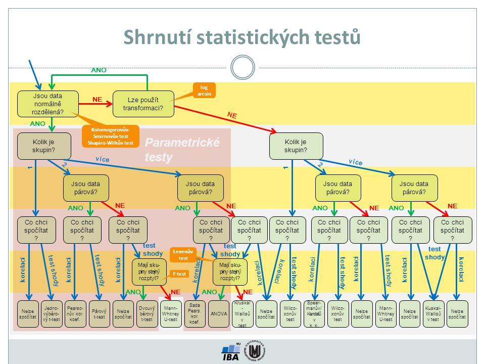 Shrnutí statistických testů Jsou data normálně rozdělená? Lze použít transformaci? Kolik je skupin? Jsou data párová? Co chci spočítat ? Mají sku- pin