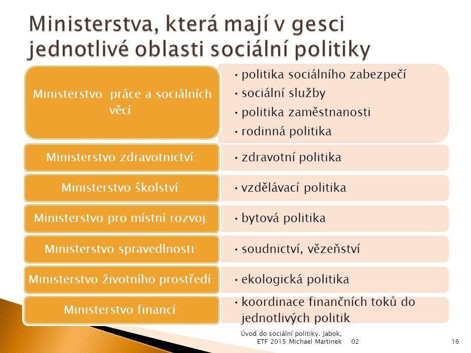 politika sociálního zabezpečí sociální služby politika zaměstnanosti rodinná politika Ministerstvo práce a sociálních věcí: zdravotní politika Ministe