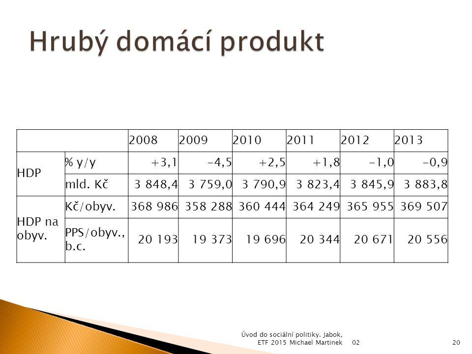 200820092010201120122013 HDP % y/y+3,1-4,5+2,5+1,8-1,0-0,9 mld.