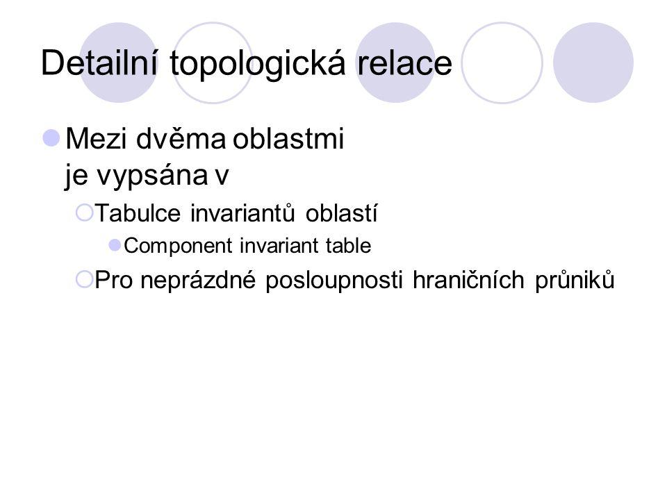 Detailní topologická relace Mezi dvěma oblastmi je vypsána v  Tabulce invariantů oblastí Component invariant table  Pro neprázdné posloupnosti hrani