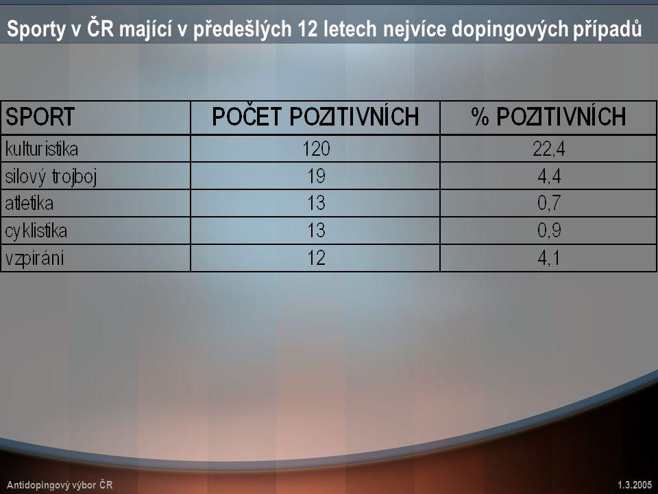 Antidopingový výbor ČR1.3.2005 Sporty v ČR mající v předešlých 12 letech nejvíce dopingových případů