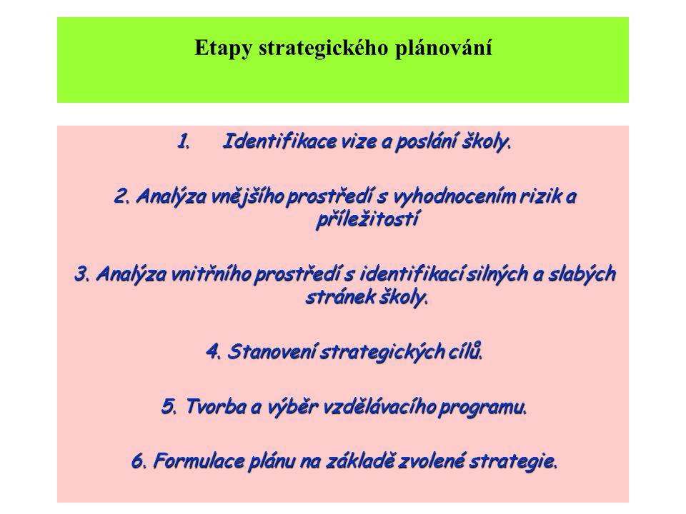 Etapy strategického plánování 1.Identifikace vize a poslání školy.