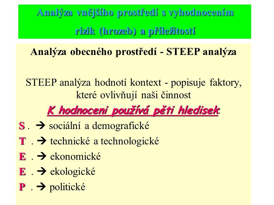 Analýza vnějšího prostředí s vyhodnocením rizik (hrozeb) a příležitostí Analýza obecného prostředí - STEEP analýza STEEP analýza hodnotí kontext - popisuje faktory, které ovlivňují naši činnost K hodnoceni používá pěti hledisek K hodnoceni používá pěti hledisek : S S.