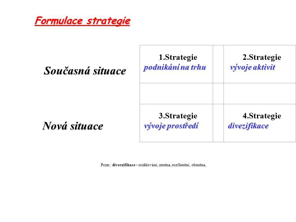 1.Strategie podnikání na trhu 2.Strategie vývoje aktivit 3.Strategie vývoje prostředí 4.Strategiedivezifikace Současná situace Současná situace Nová situace Pozn.: diverzifikace – rozlišování, změna, rozčlenění, obměna, Formulace strategie