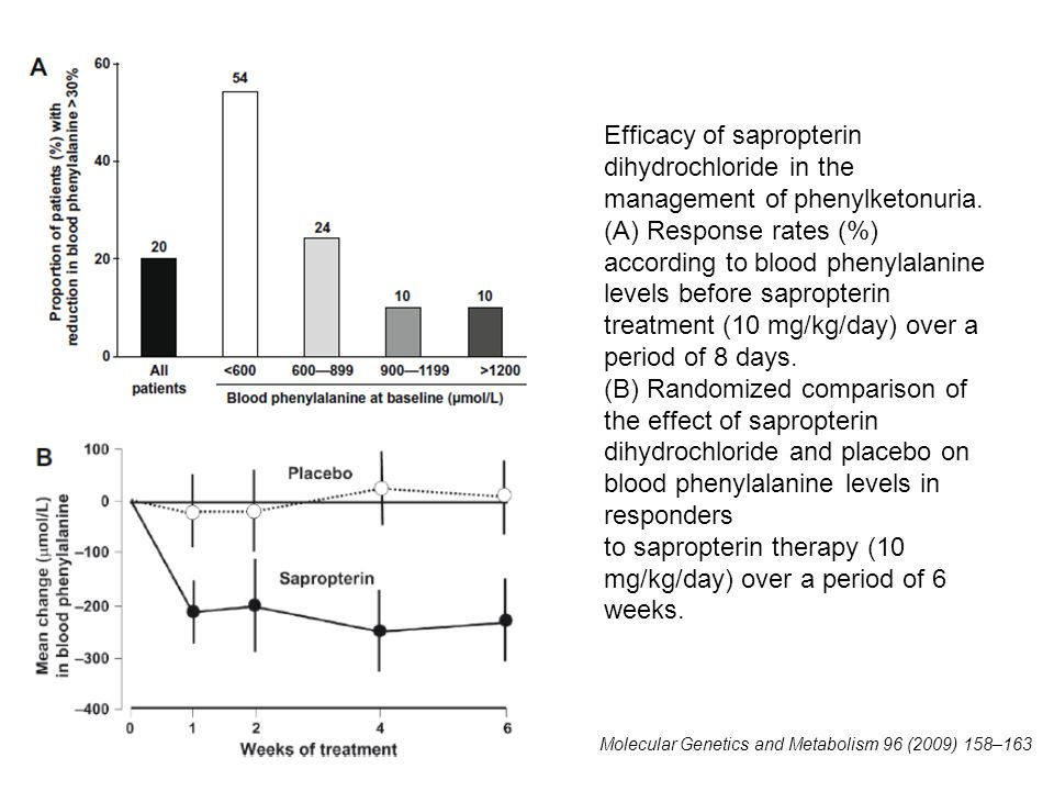 Efficacy of sapropterin dihydrochloride in the management of phenylketonuria. (A) Response rates (%) according to blood phenylalanine levels before sa