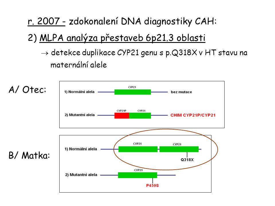 r. 2007 - zdokonalení DNA diagnostiky CAH: 2) MLPA analýza přestaveb 6p21.3 oblasti  detekce duplikace CYP21 genu s p.Q318X v HT stavu na maternální