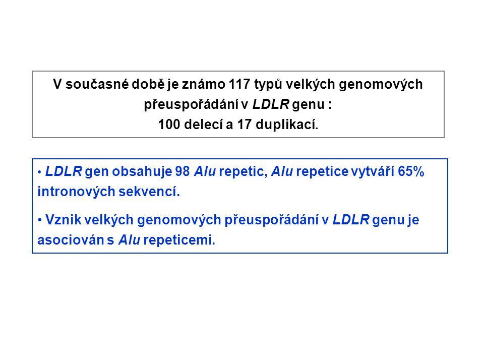 V současné době je známo 117 typů velkých genomových přeuspořádání v LDLR genu : 100 delecí a 17 duplikací. LDLR gen obsahuje 98 Alu repetic, Alu repe