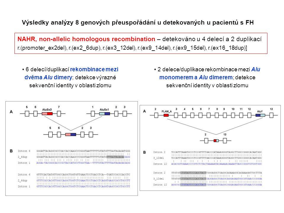 NAHR, non-allelic homologous recombination – detekováno u 4 delecí a 2 duplikací r.(promoter_ex2del), r.(ex2_6dup), r.(ex3_12del), r.(ex9_14del), r.(e