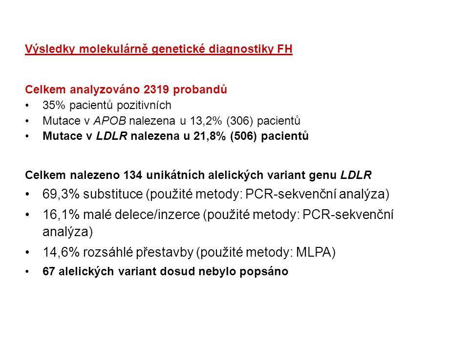 Celkem analyzováno 2319 probandů 35% pacientů pozitivních Mutace v APOB nalezena u 13,2% (306) pacientů Mutace v LDLR nalezena u 21,8% (506) pacientů