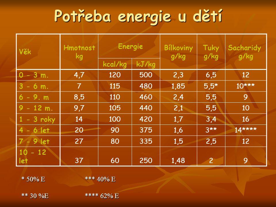 Potřeba energie u dětí Věk Hmotnost kg Energie Bílkoviny g/kg Tuky g/kg Sacharidy g/kg kcal/kgkJ/kg 0 - 3 m.4,71205002,36,512 3 - 6 m.71154801,855,5*1